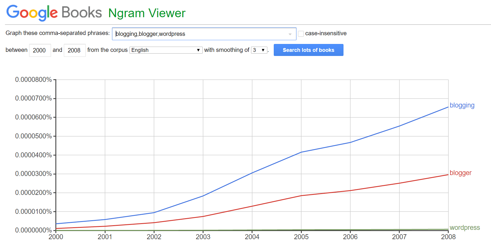 google-ngram-viewer-min